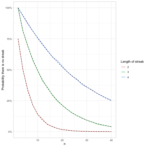 Feller's coin-tossing puzzle: tidy simulation in R - Variance Explained