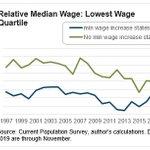 Image for the Tweet beginning: @gwenmoritz @JimHendren1 Economists are still