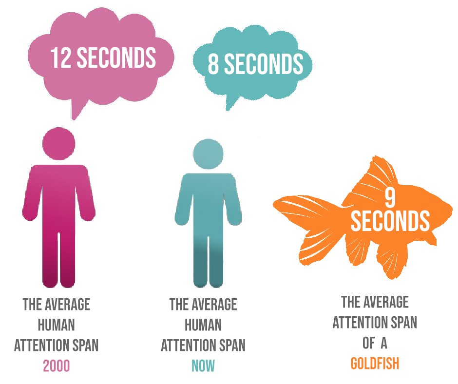 About 10 years ago the average consumer's attention span was 12 seconds, now its 8 seconds. That's less than a goldfish. Make sure you make your content count!  #SnobMonkey #DigitalMediaAgency   #DigitalMediaMarketing #DigitalMedia #B2BCompany #B2B #AttentionSpan #8Secondspic.twitter.com/evuJW0NWUj