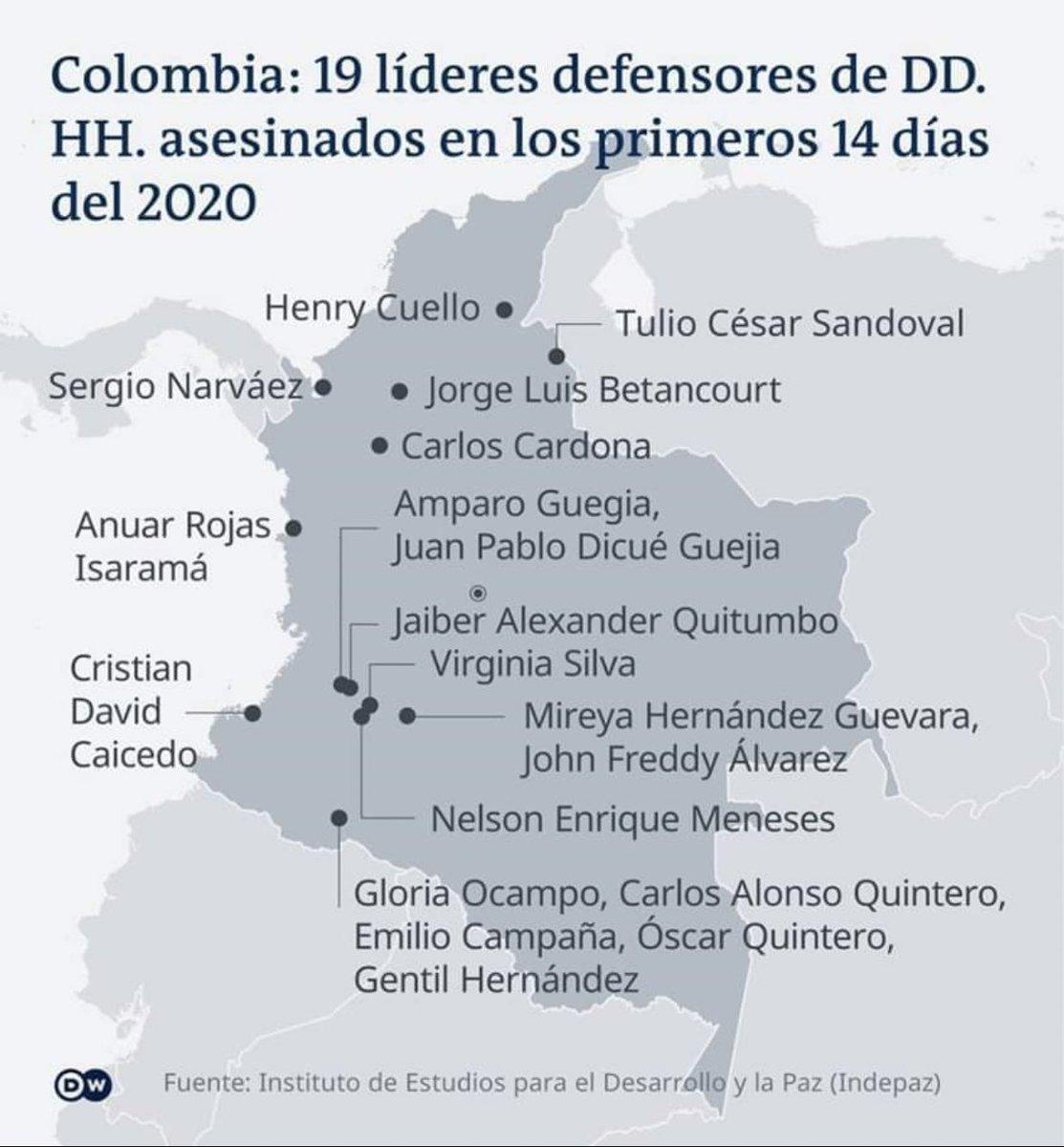 Colombia: 19 defensores de ddhh asesinados en los primeros 14 días del año. Y ayer el número 20. Yordan Tovar en Putumayo. PAREN EL GENOCIDIO!!!#NosEstánMatando @OEA_oficial @CIDH @cejil @Oidhaco  @JMVivancoHRW @amnistiaespana