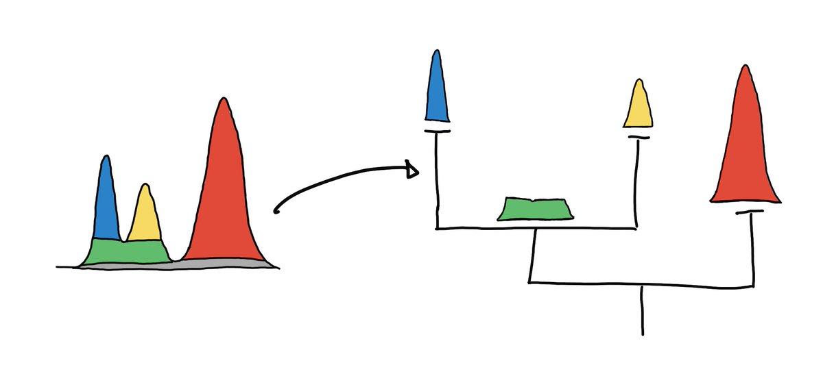 Understanding HDBSCAN and Density-Based Clustering work