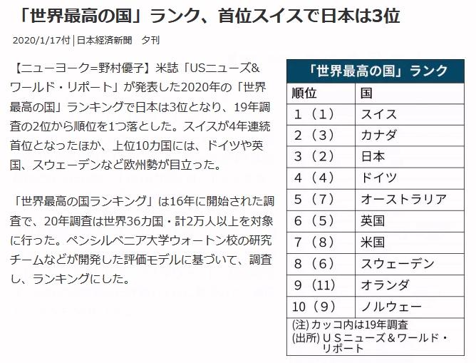 ランキング 2020 世界 の 最高 国 米誌「最高の国ランキング」で韓国は20位、日本は?