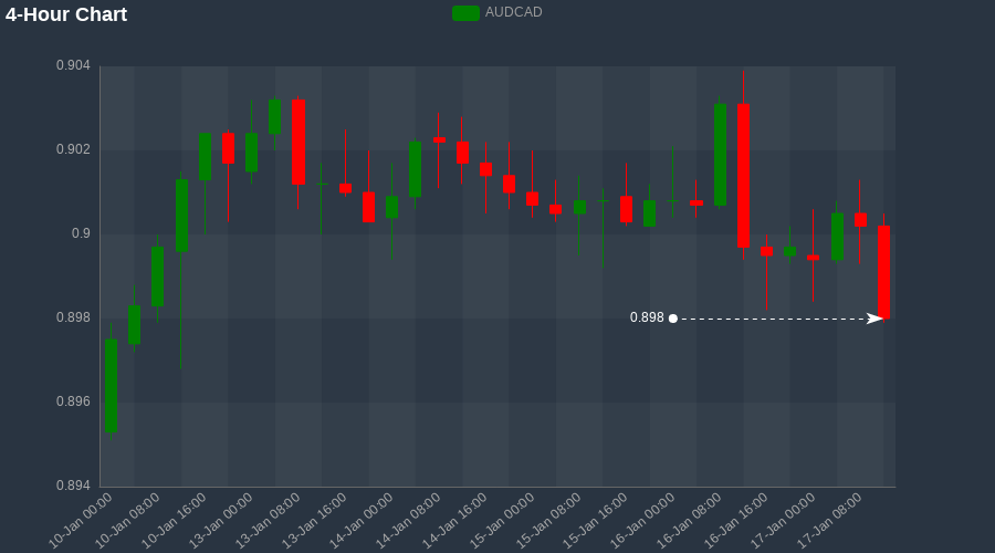 $AUDCAD has hit a week low of 0.898 at 15:40 on 17-Jan #FX #Signal