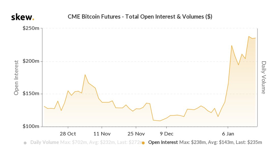 CME Open interest for Bitcoin futures up 100% since the start of the year <br>http://pic.twitter.com/C4ETZ12FNZ