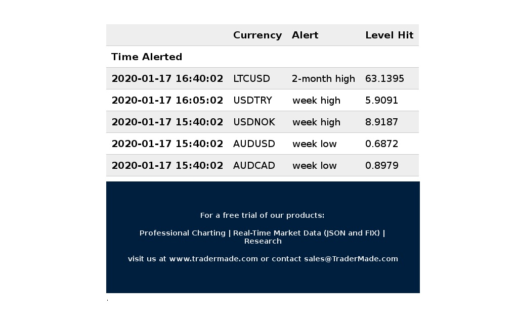 We have seen following alerts during the U.S. trading hours. $LTCUSD $USDTRY $USDNOK #FX #Signal