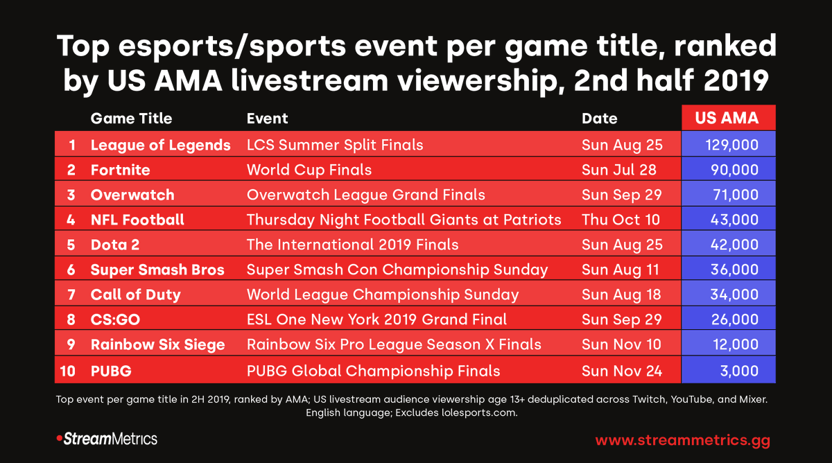 ICYMI: Top 10 esports/sports events by game, plus US viewer crossover % of top 3, by US AMA livestream viewership 2H 2019 https://www.streammetrics.gg/insights-1/us-livestream-esports-viewers-are-loyal-to-their-favorite-game …  #eSports #sportsbiz #LCS #FortniteWorldCup #OWL2020 #livestream #gaming #Video #twitch #YouTube #YoutubeGaming #mixer #audiencepic.twitter.com/aRdW8hpXBc