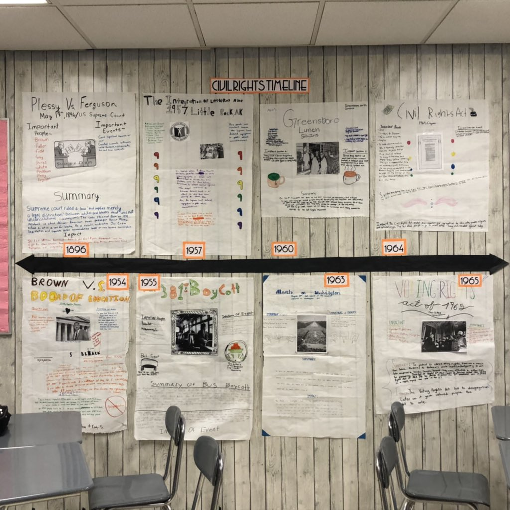 Students then presented their findings to the class and we created a visual timeline of the Civil Rights Movement that we will reference as we read. Students will identify how the setting of Birmingham, AL in 1963, plays a major role in the development of the novels theme. pic.twitter.com/RpUHWWrQ1b