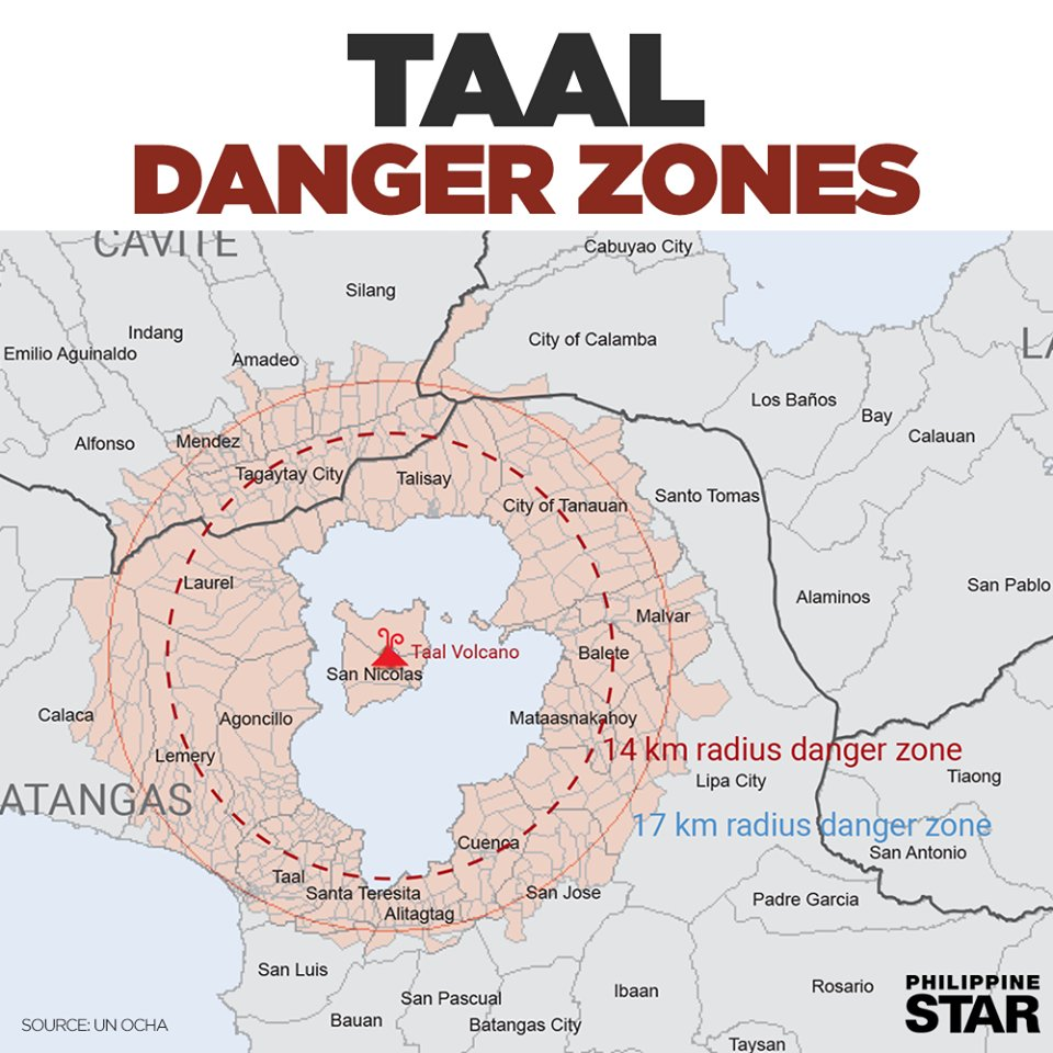 Yes, a large portion of Tagaytay is within 14 kilometers danger zone.pic.twitter.com/7kxz7Mbnit