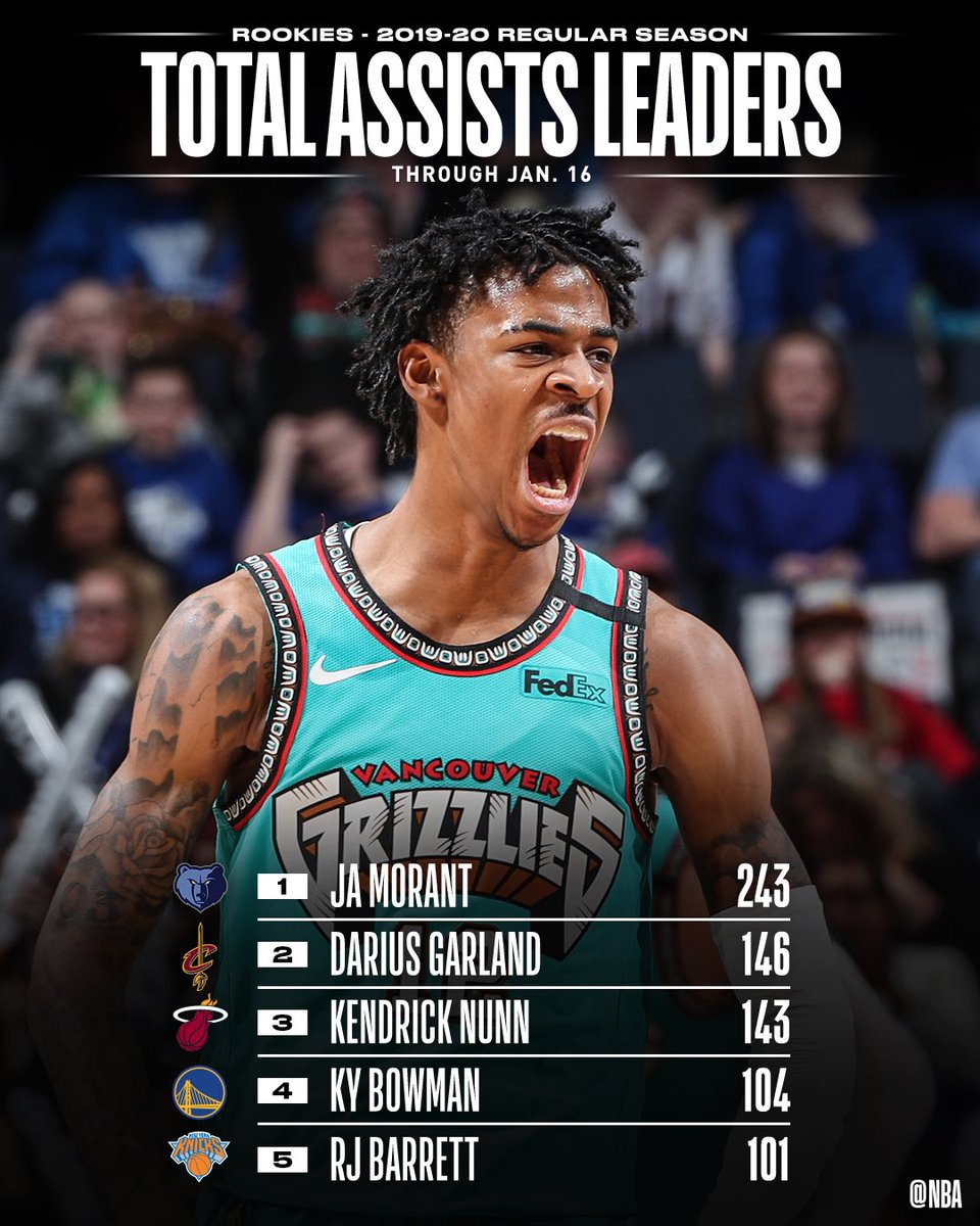 TOTAL ASSISTS and ASSISTS PER GAME leaders through 1/16 among #NBARooks.