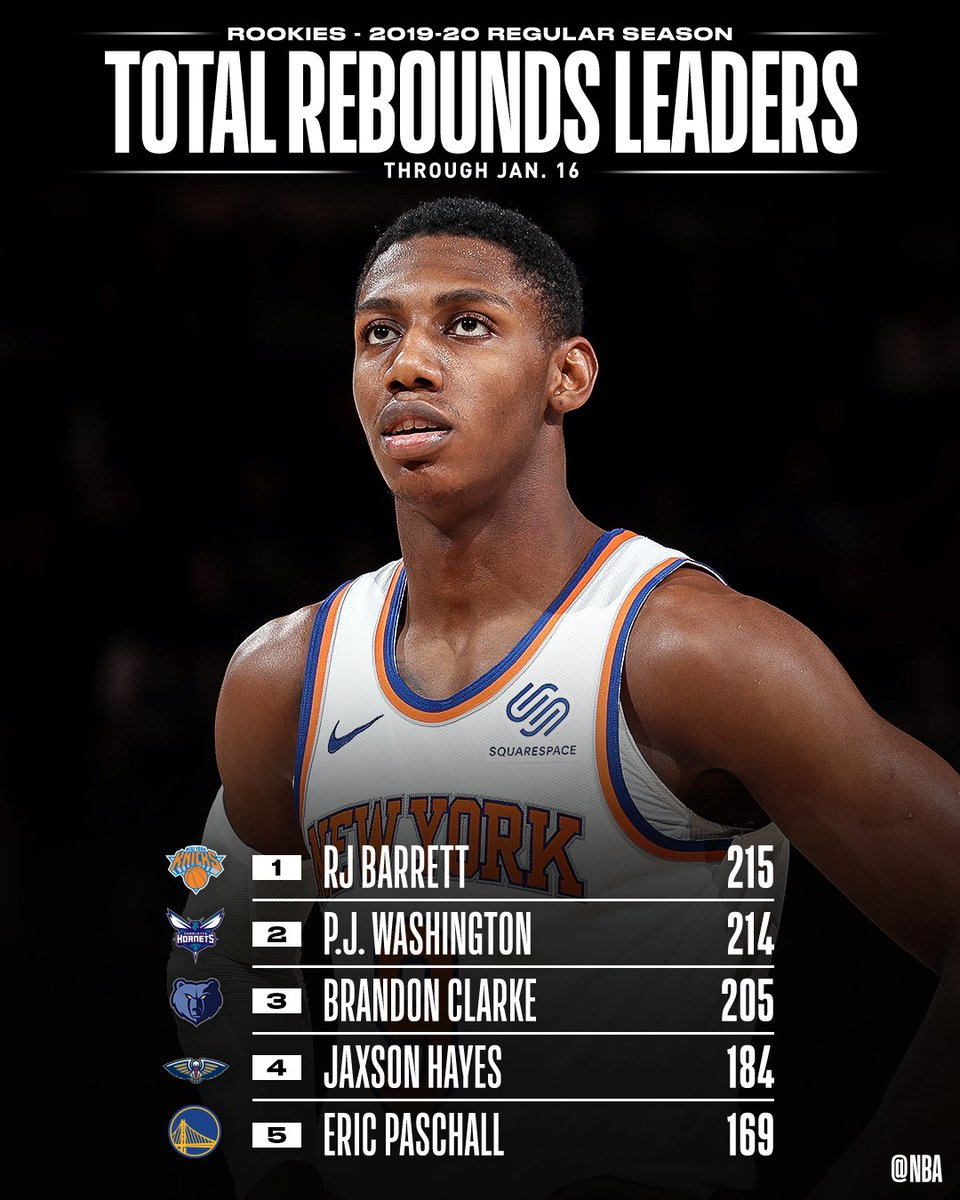 TOTAL REBOUNDS and REBOUNDS PER GAME leaders through 1/16 among #NBARooks.