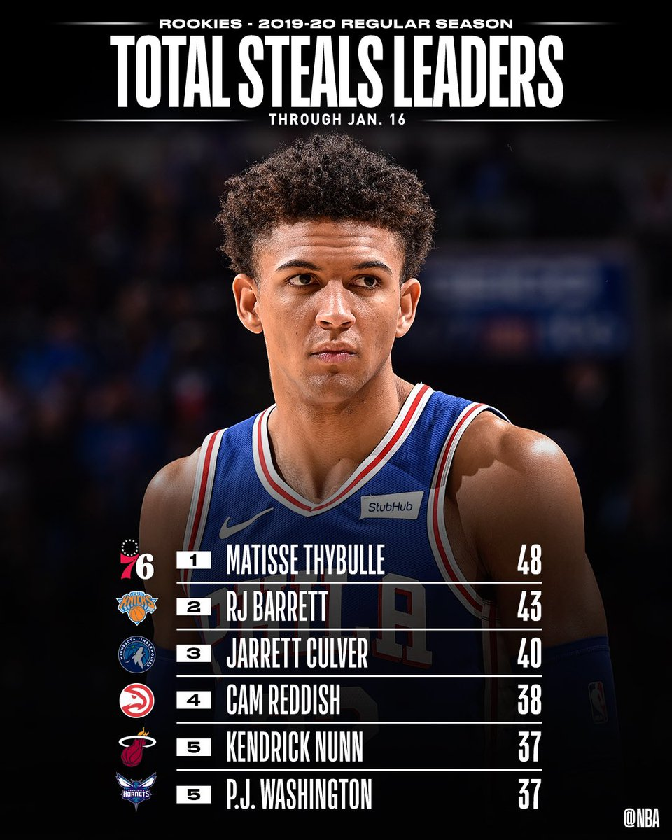 TOTAL STEALS and STEALS PER GAME leaders through 1/16 among #NBARooks.