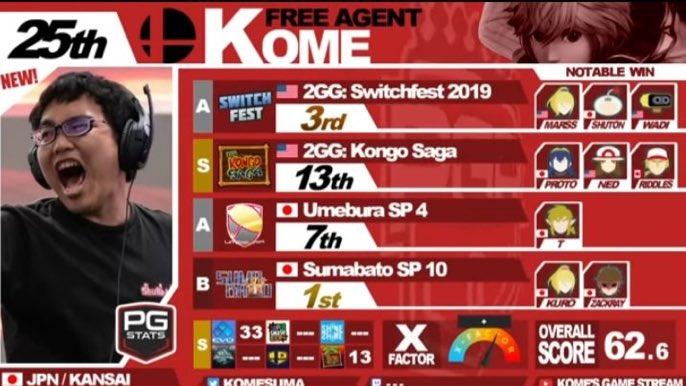 Top 5 Players: #5 Kome