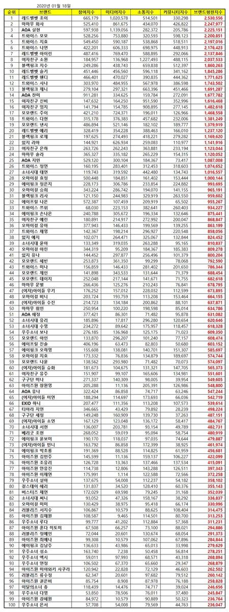 January Girl Group Member Brand Rankings  1 Red Velvet Joy 2 Mamamoo Hwasa 3 AOA Seolhyun 4 TWICE Momo 5 TWICE Jihyo 6 TWICE Nayeon 7 Red Velvet Irene 8 GFRIEND Sowon 9 BLACKPINK Jisoo 10 Red Velvet Seulgi 11 Red Velvet Wendy 12 TWICE Sana 13 BLACKPINK Jennie 14 AOA Chanmi <br>http://pic.twitter.com/Ew49sxMySO