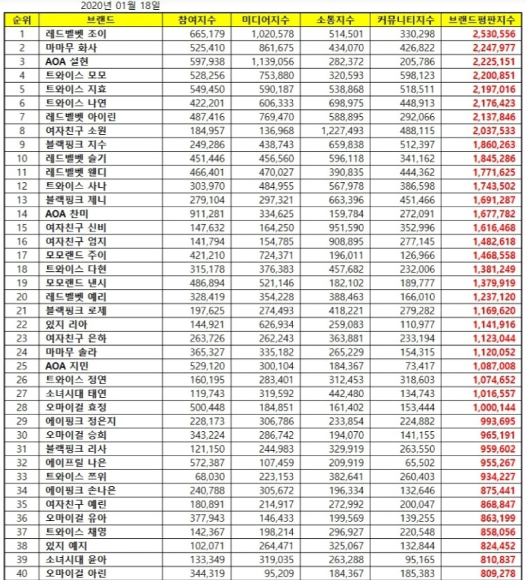joy ranked #1 on girl group individual brand reputation rankings for january 2020!!!   linked words: open to the public, cute, lovely  keywords: basketball, teaser, travel  with a total of 2,530,556 points and 70.53% positive!    https:// n.news.naver.com/entertain/arti cle/311/0001101137  …  <br>http://pic.twitter.com/EoKydLtc25