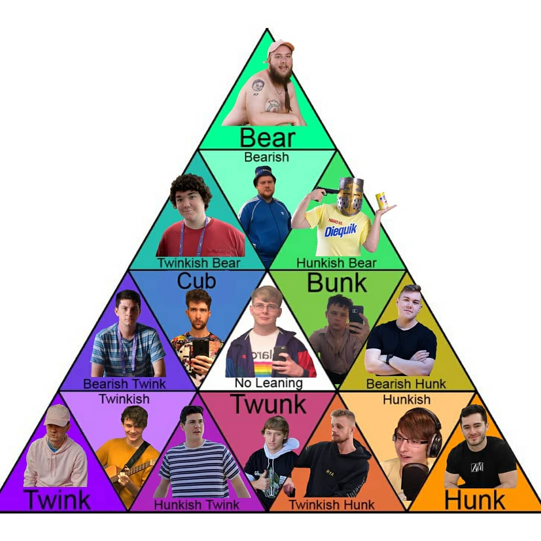 Good evening SMPtwt. I made your cursed twink hunk bear chart. I am the culprit of this madness. Schlatt is a twink, you are in denial, my chart is superior to all others. Crumble, stannies. <br>http://pic.twitter.com/JOR8aMVs2Z