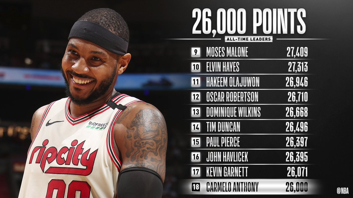 Congrats to @carmeloanthony on becoming the 18th player in @NBAHistory to reach 26,000 career points!