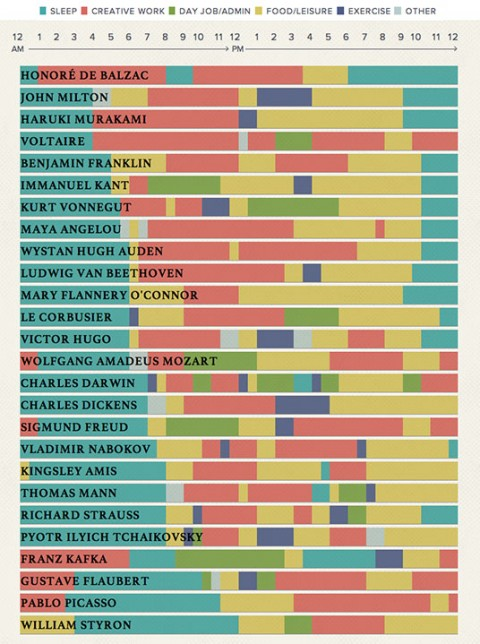 RT @openculture The Daily Routines of Famous Creative People, Presented in an Interactive Infographic   https://t.co/WeMtCbWrVs