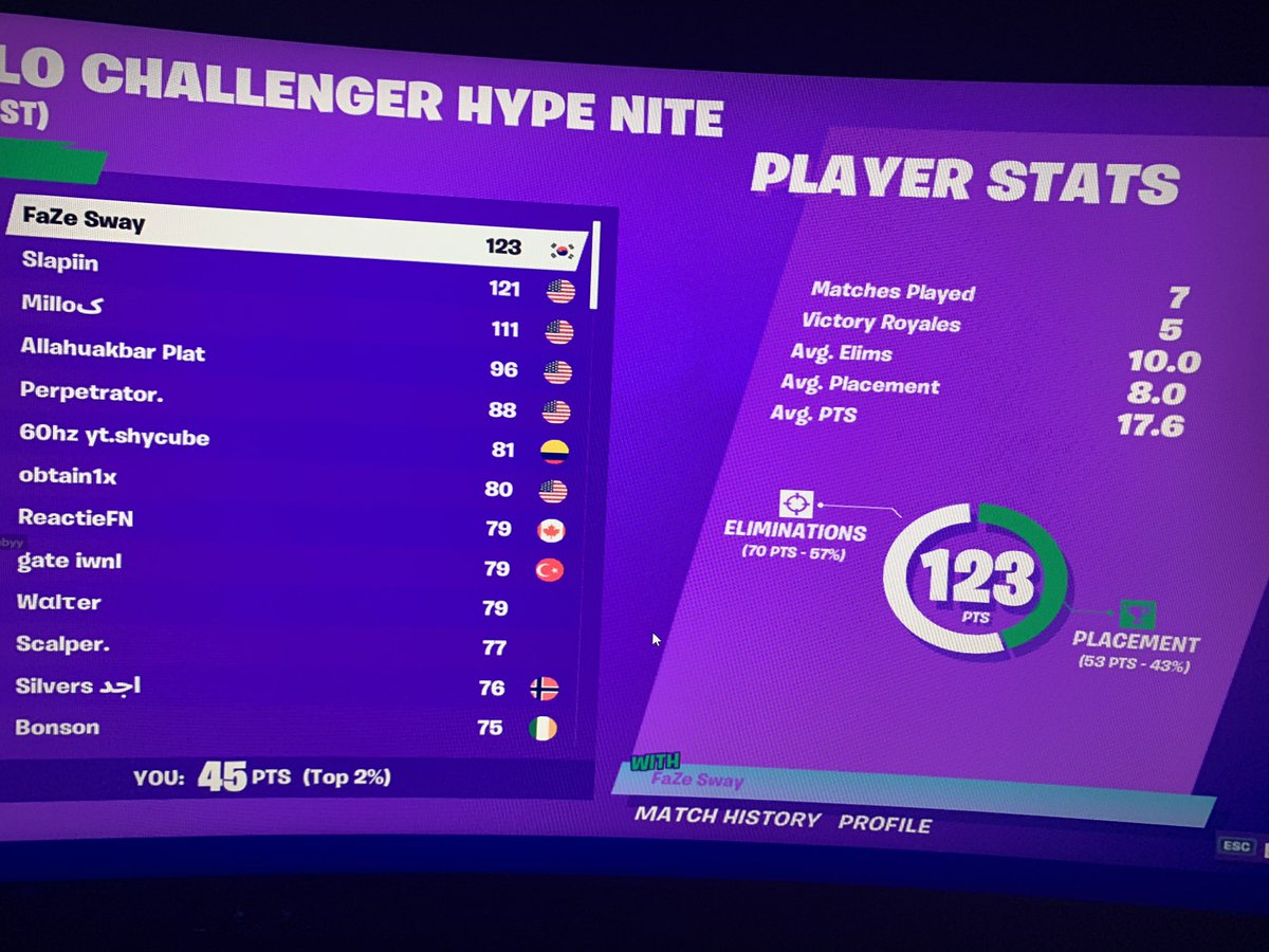 @FortniteGame  I placed top 2% and got my hype deducted  please fix thispic.twitter.com/DH368x50IC