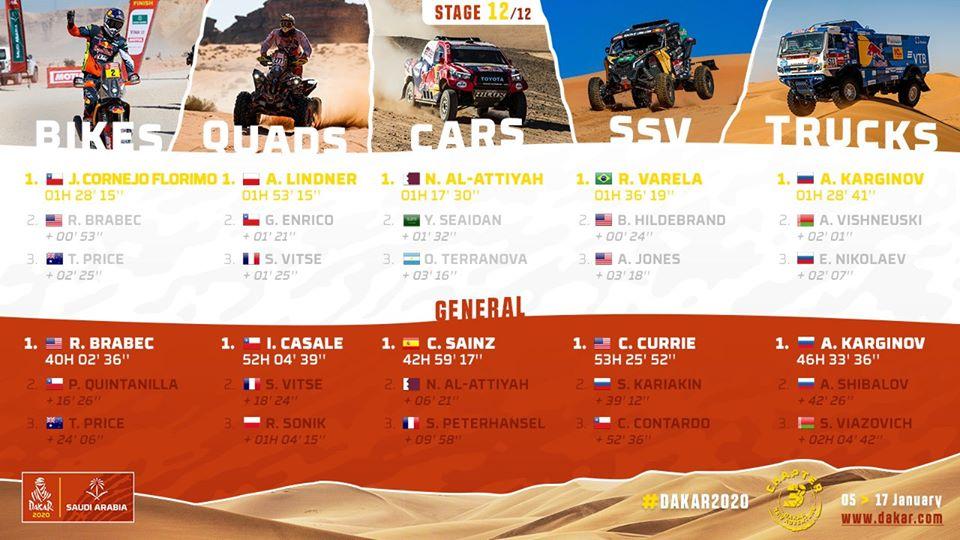 RALLY   Repase los resultados finales del @dakar, tras la 12ª y última etapa. @IgnacioCasale  ganó el título de quads, mientras que Pablo Quintanilla (@quintanilla102 ) remató 2° en la general de motos y Francisco López (@ChalecoDakar ) quedó 3° en SSV. #Dakar2020pic.twitter.com/tZHPLqfMjx
