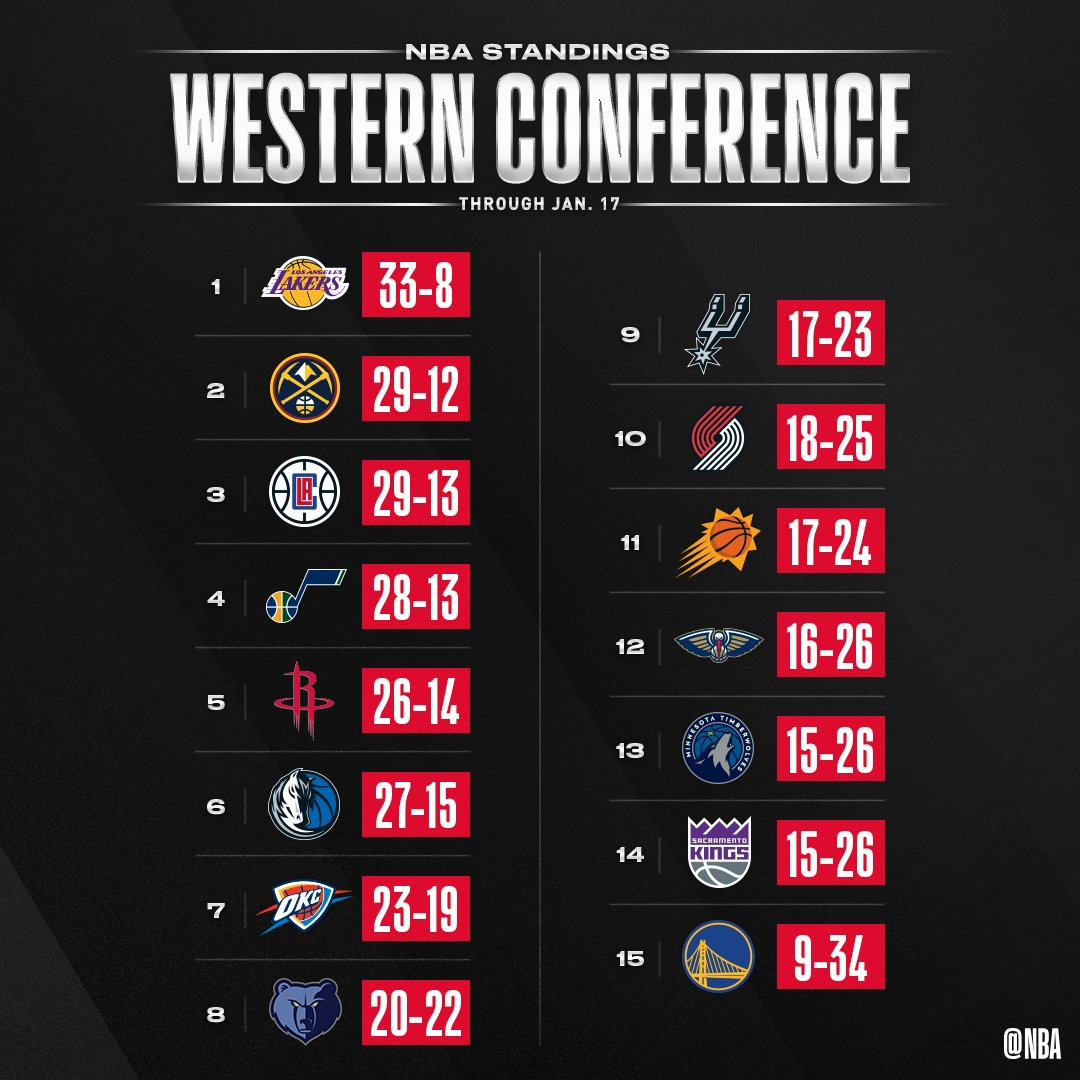 👀 the updated NBA standings after Friday night's action.