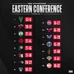 Image for the Tweet beginning: 👀 the updated NBA standings
