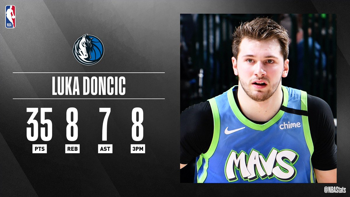 Luka Doncic knocks down a career 8 threes en route to the @dallasmavs win and #SAPStatLineOfTheNight!pic.twitter.com/QX0tA374lh http://srhlink.com/RNGlrz  pic.twitter.com/3c2Rx1BAhH