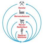 Image for the Tweet beginning: ¿Qué es la economía circular?
