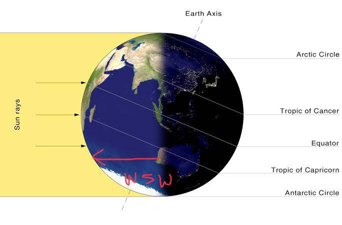 The globe video above shows sunrise - this time of year - and this diagram shows sunset. The tilt is what gives us longer days and south of east sun rises and south of west sunsets.  FE can't explain the longer days nor the direction of sunrise/sunset pic.twitter.com/qLT4sn15f3