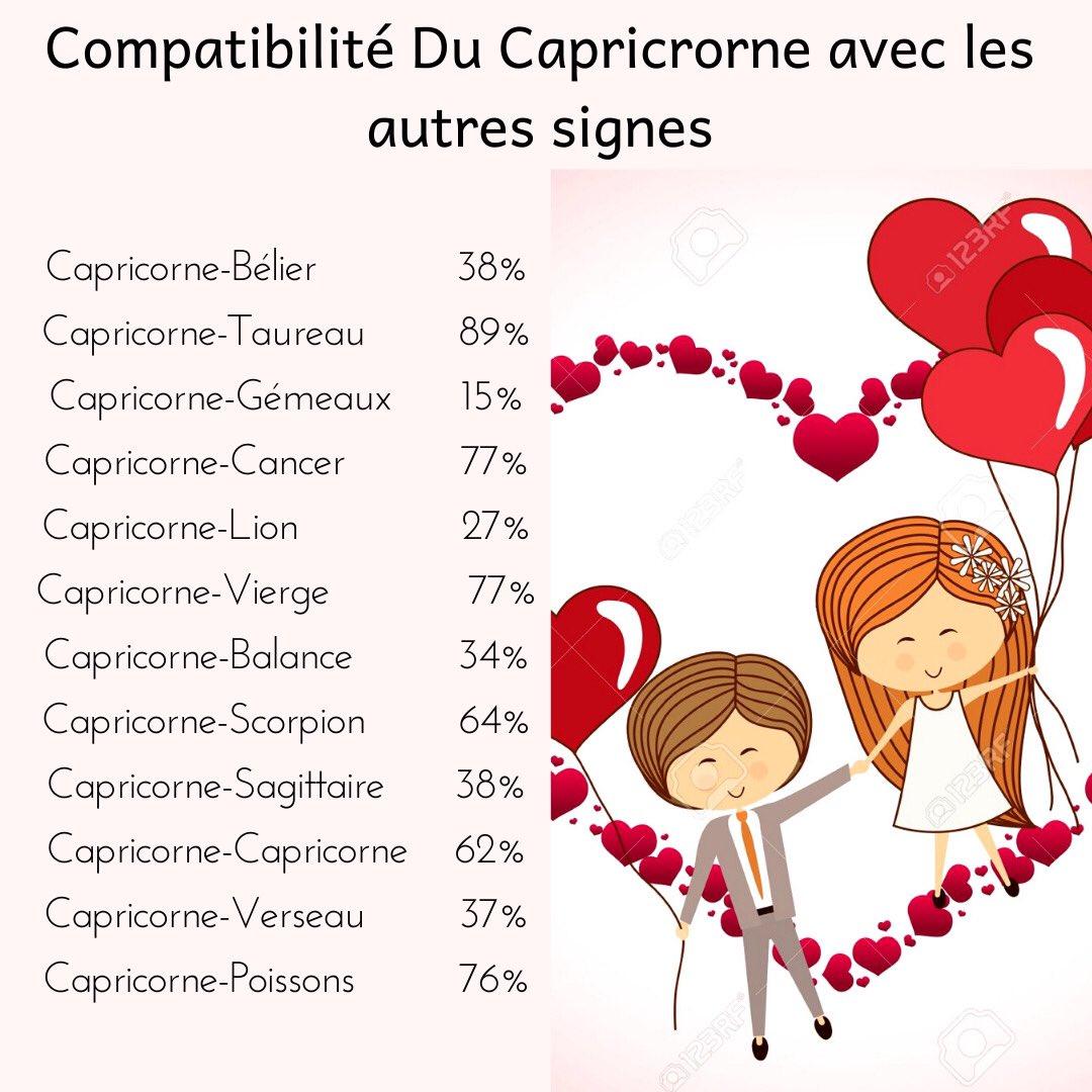 Compatibilité Verseau Taureau compatibilité hashtag on twitter