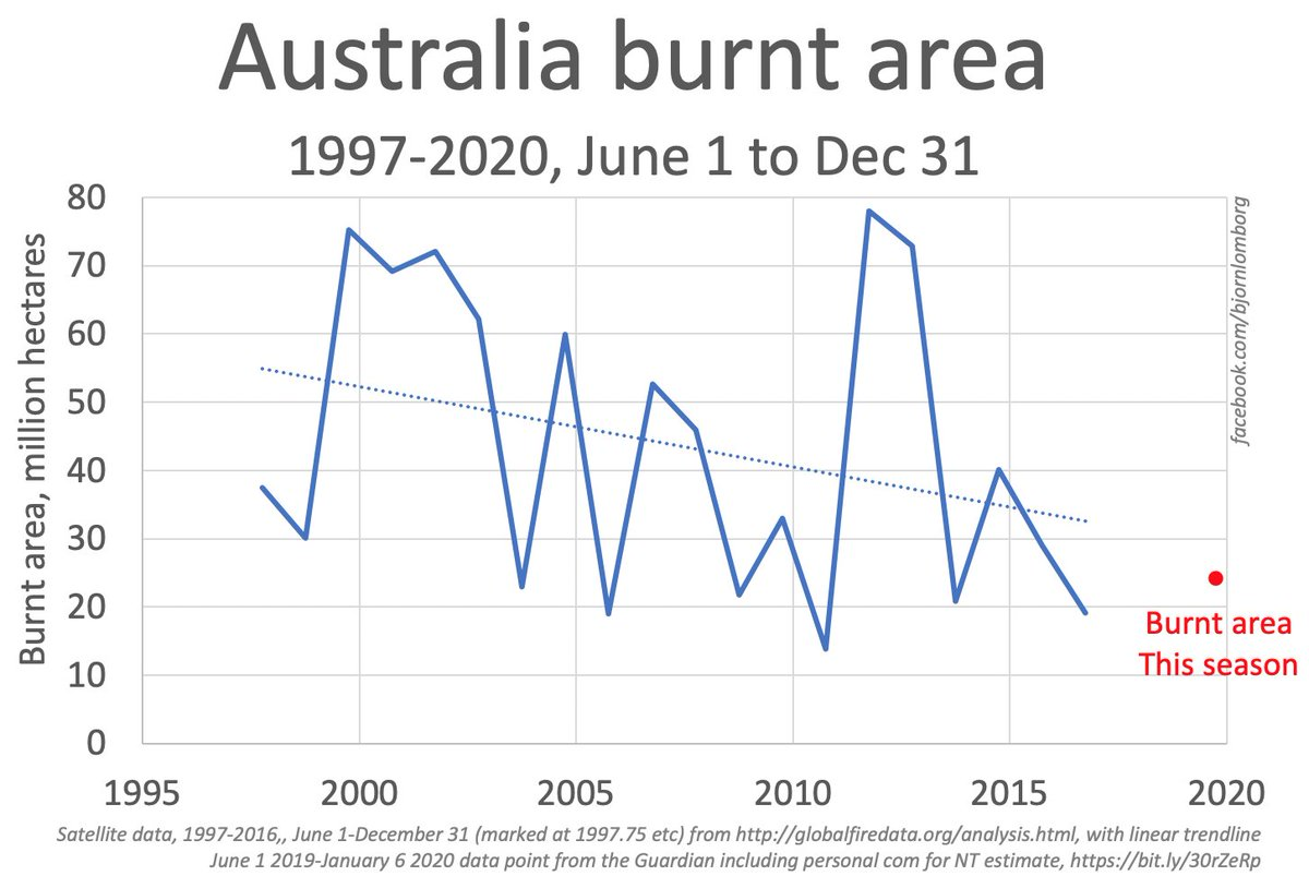 Australian wildfires are tragic  But exploited in the climate debate as unprecedented and near-proof of climate emergency  Total Australia burnt area this season (red dot) + satellite era   Area burnt not increasing This year not unprecedented   All data: https://www.facebook.com/bjornlomborg/photos/a.221758208967/10158662731008968/?type=3&theater…