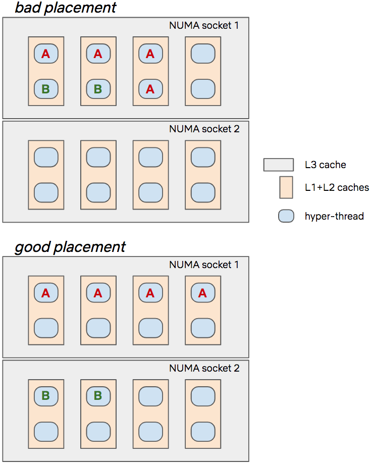 Predictive CPU isolation of containers at Netflix - Netflix TechBlog