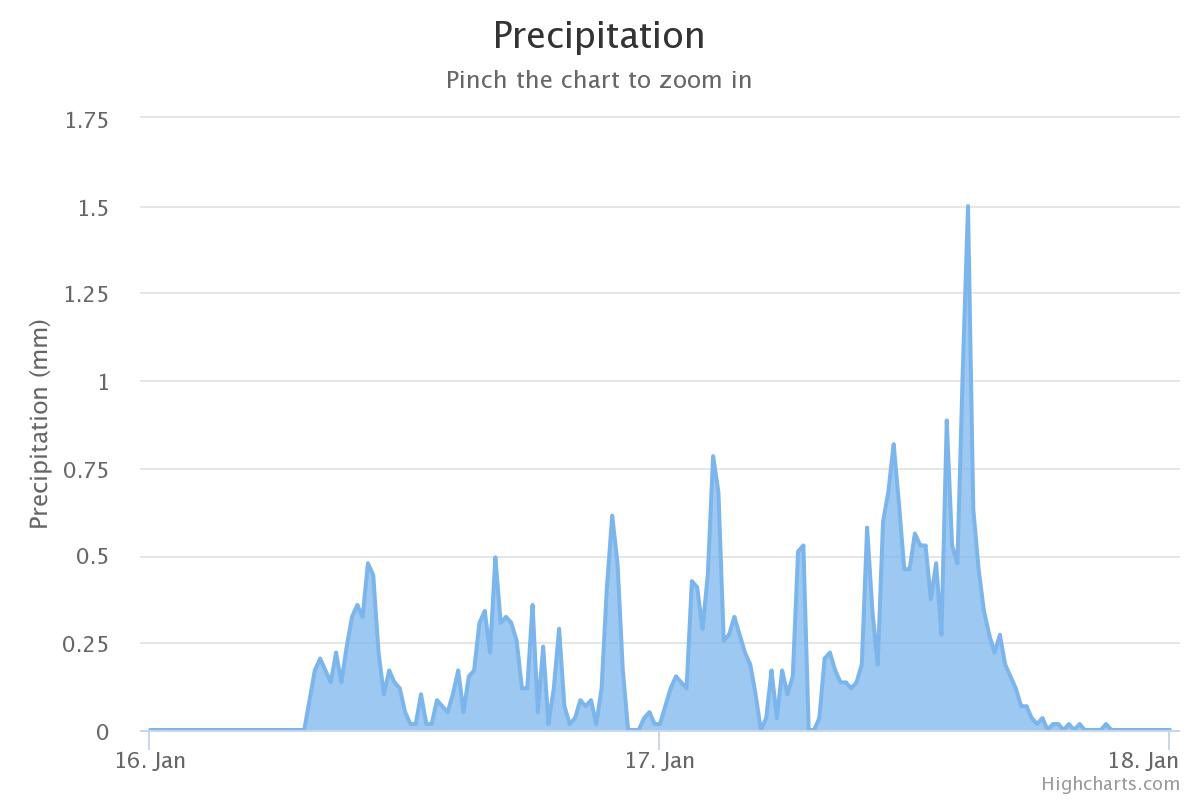 Serious winter precipitation in the Himalaya. Data (mm/15 min) from Sherpagaon station (2600 m) https://t.co/zUBGrb1Ko1