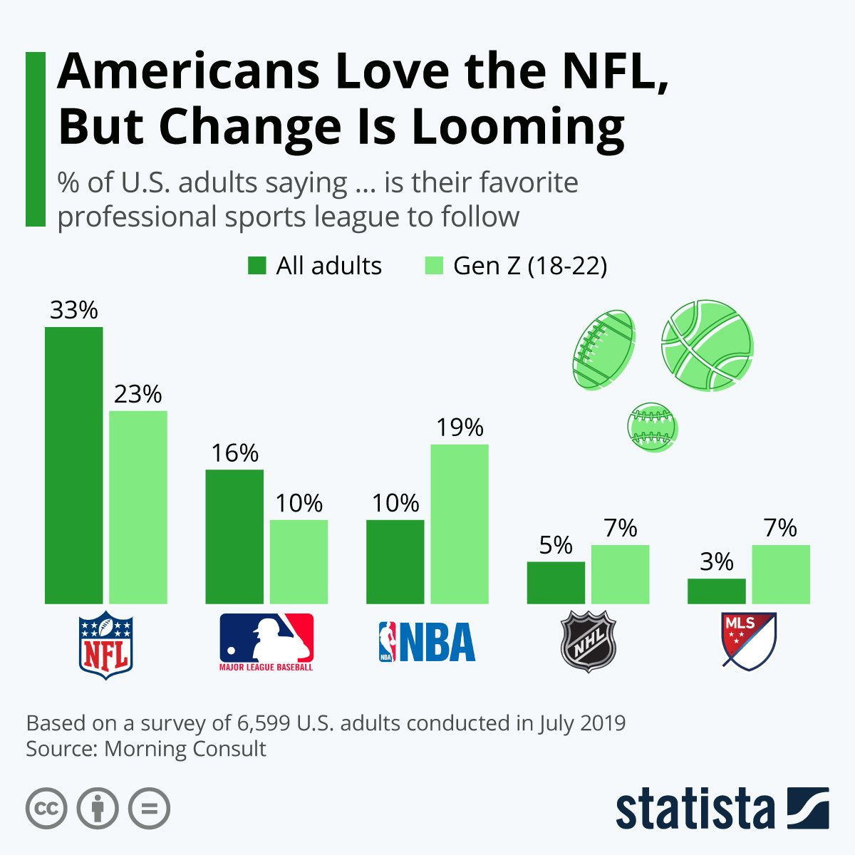 • Chart: Americans Love the NFL, But Change Is Looming | Statista