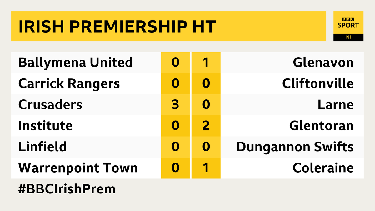 #IrishPremiership HALF-TIME  Crusaders take a commanding lead into the break at Seaview and in-form Glentoran look comfortable at the Brandywell   Sportsound @bbcradioulster MW  Live text, audio & goal clips https://bbc.in/2RsxpnU   #BBCIrishPrempic.twitter.com/VS5WY2hpdz
