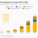 Image for the Tweet beginning: 5G is about to change
