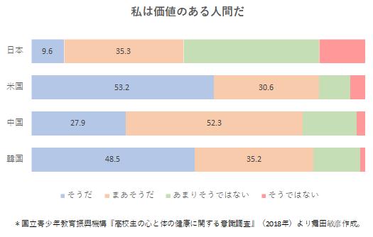 圧倒的に低い日本の高校生の自尊心。学校で教えるべきは #日本スゴイ ではなく #自分スゴイ ではなかろうか