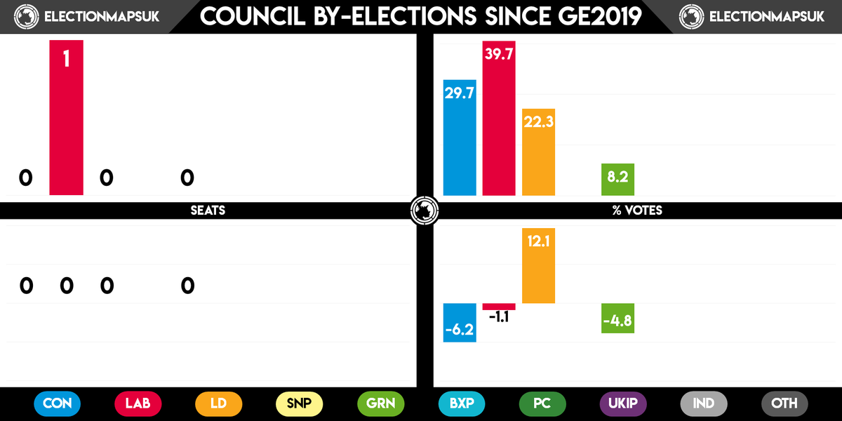 Since GE2019, there has been 1 council by-election for 1 seat. Here are the results:  LAB: 1 Seat (=), 39.7% (-1.1) CON: 0 Seats (=), 29.7% (-6.2) LDM: 0 Seats (=), 22.3% (+22.3)  See graphs for full results. <br>http://pic.twitter.com/Q4931TMW5t
