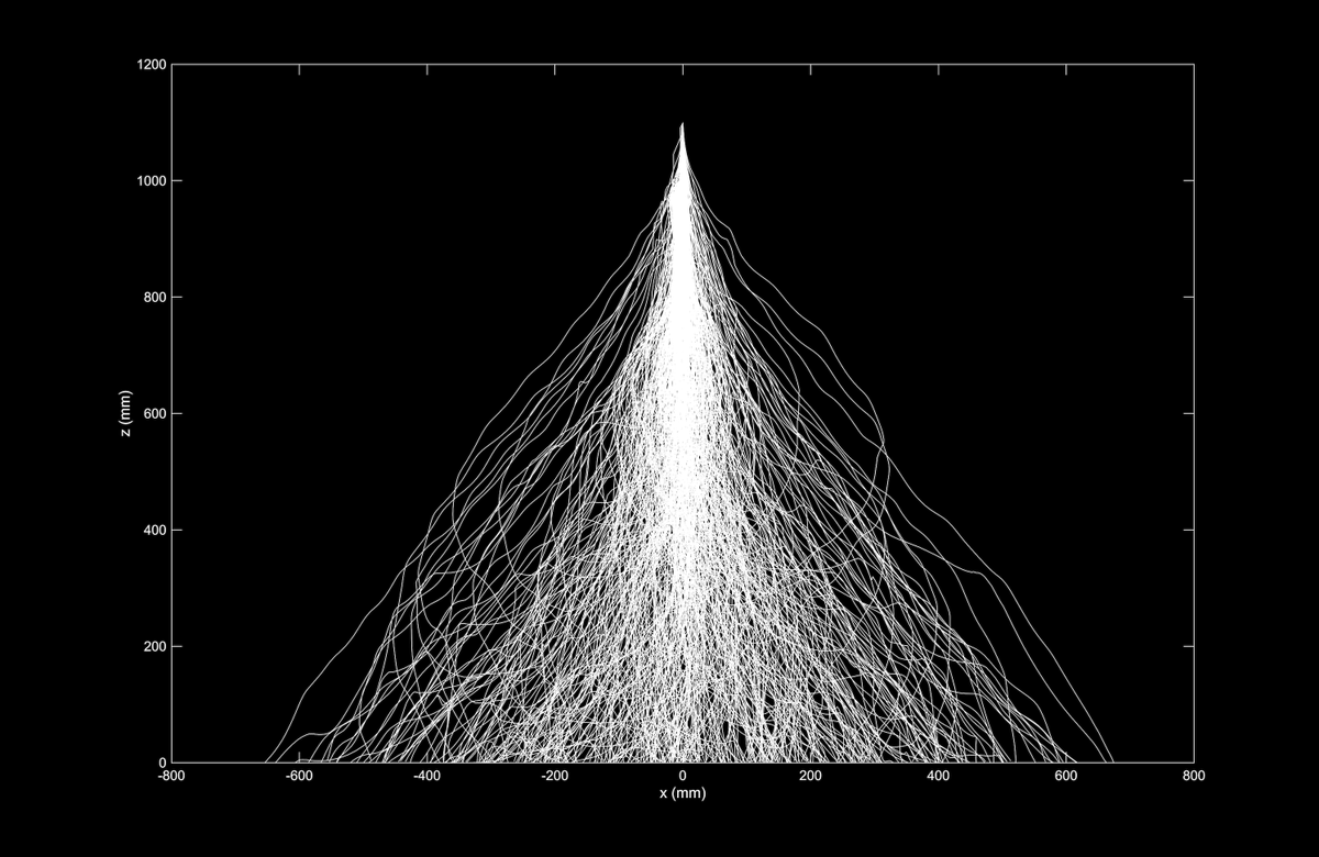 Trajectories of 400+ different paper shapes dropped from the same point [OC] : dataisbeautiful
