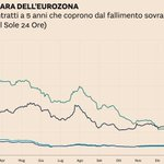 Image for the Tweet beginning: Perchéil debito italiano è diventato