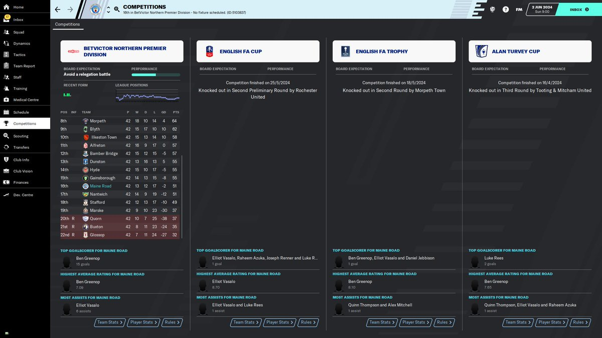 CoxieFM20  Maine Road FC #UpTheRoad   Season 5, Update 4.  Maine Road avoid relegation and finished 16th. Ben Greenop 17 goals. New Contract.  Rebuild for next season.  Full reports on FB page: https://facebook.com/CoxieFM20/  @MaineRoadFC  #FM20 #wearethecommunity #createthefuture pic.twitter.com/BgsR6ic0Nc