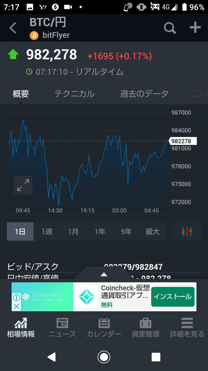 おはようございます☀️昨日は仮想通貨は朝は特に凄かったですね😅今日は今日でビットコインは「引き続き強い」感じですね🥰