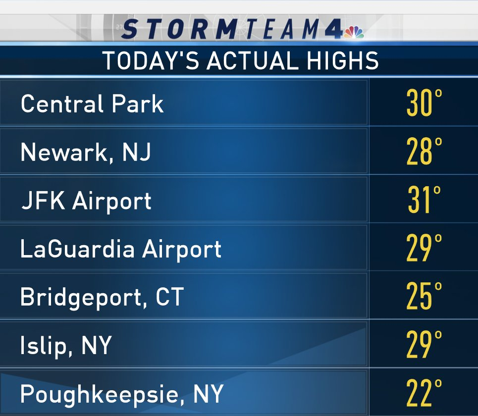 Unofficial highs for some of the major spots around #NYC #NBC4NY