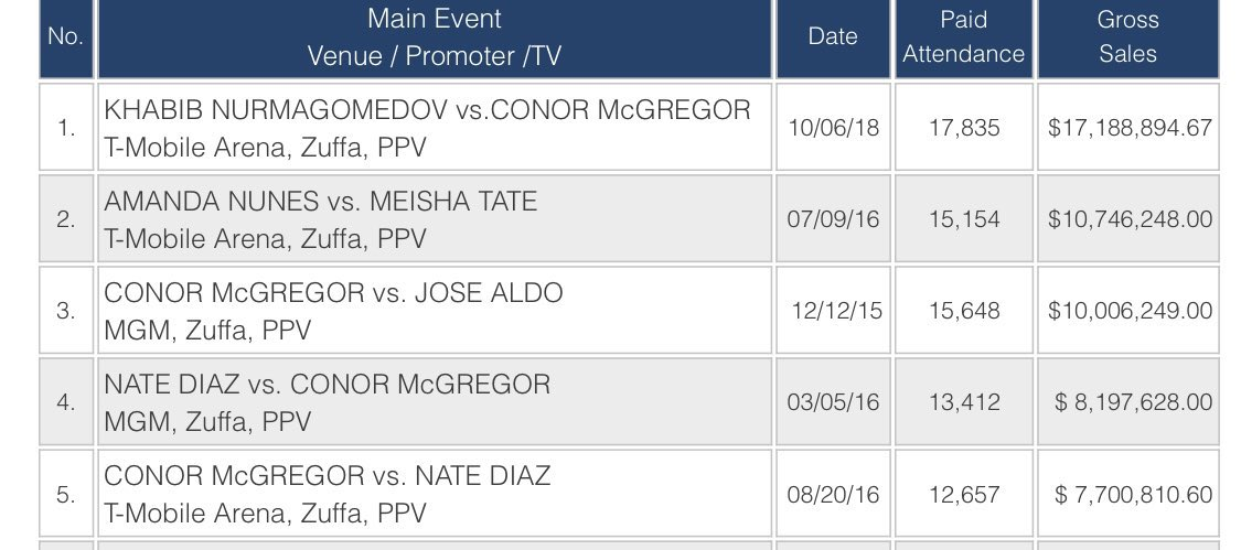 With a gate surpassing $11 million, UFC 246 brought in the second highest gate in UFC history for an event in Las Vegas. https://twitter.com/jedigoodman/status/1218777299312467968…