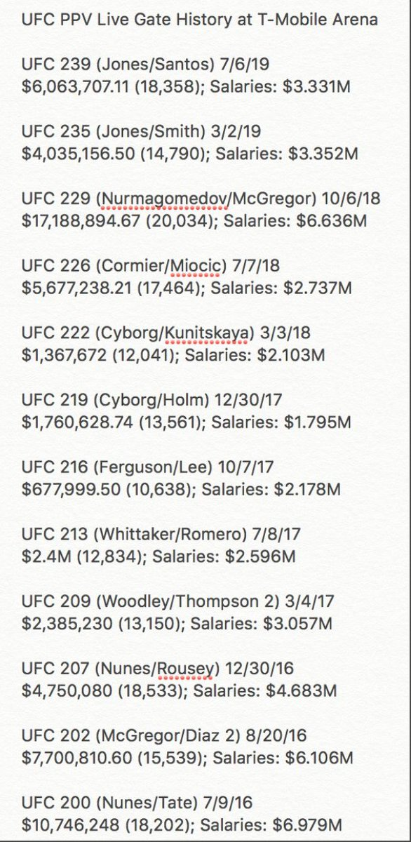 #UFC246 live gate: $11,089,129.30 (19,940)  PPV Live Gates at T-Mobile all-time w/ fight card disclosed salaries:  #UFC245 (Usman/Covington) 12/14/19 $4,041,119.14 (16,811) Salaries: 4.096M
