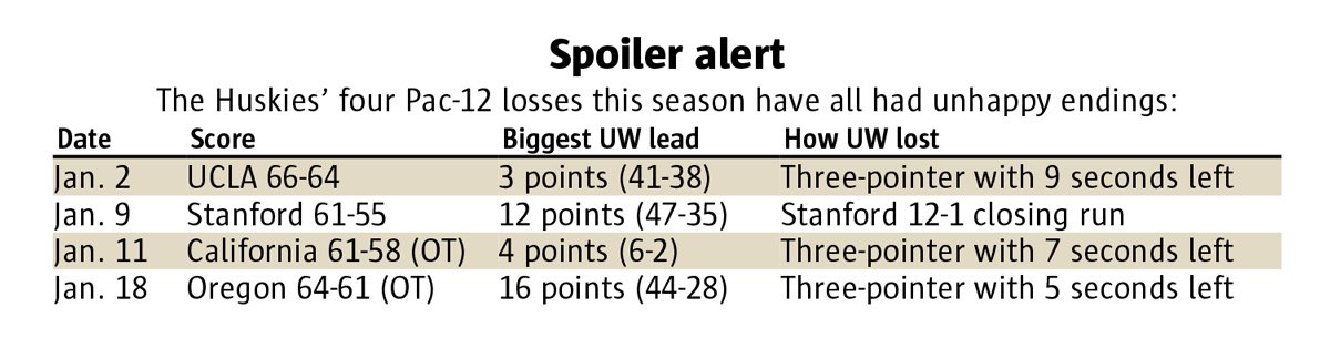 Depressing Husky basketball chart courtesy of desker Dwight Perry 🏀 @SeaTimesSports