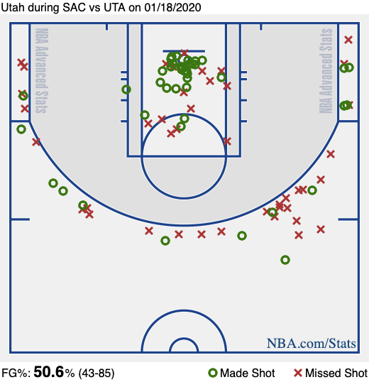 Jazz beat Kings 123-101. Jazz finish with a 130 ORtg... they didn't take a shot between the paint and the arc all night long. Bogey: 30p, Gobert: 28p, on a combined 26 shots. Conley: 3 points, 3 assists, 15 min (minutes restricted), taking Mudiay's spot in the rotation.