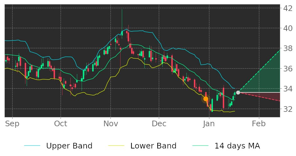 $FC in Uptrend: price expected to rise as it breaks its lower Bollinger Band on December 30, 2019. View odds for this and other indicators: https://tickeron.com/go/1137746 #FranklinCovey #stockmarket #stock #technicalanalysis #money #trading #investing #daytrading #news #todaypic.twitter.com/GwFyxx9Wt4