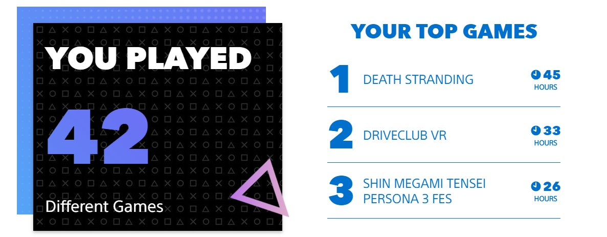 It's nice to see they weren't just tracking PS4 games. Certainly going to miss the online side of DRIVECLUB VR and hoping this year I complete Persona 3 as that was my goal last year. #DeathStranding #TomorrowIsInYourHands #MyPSYear2019
