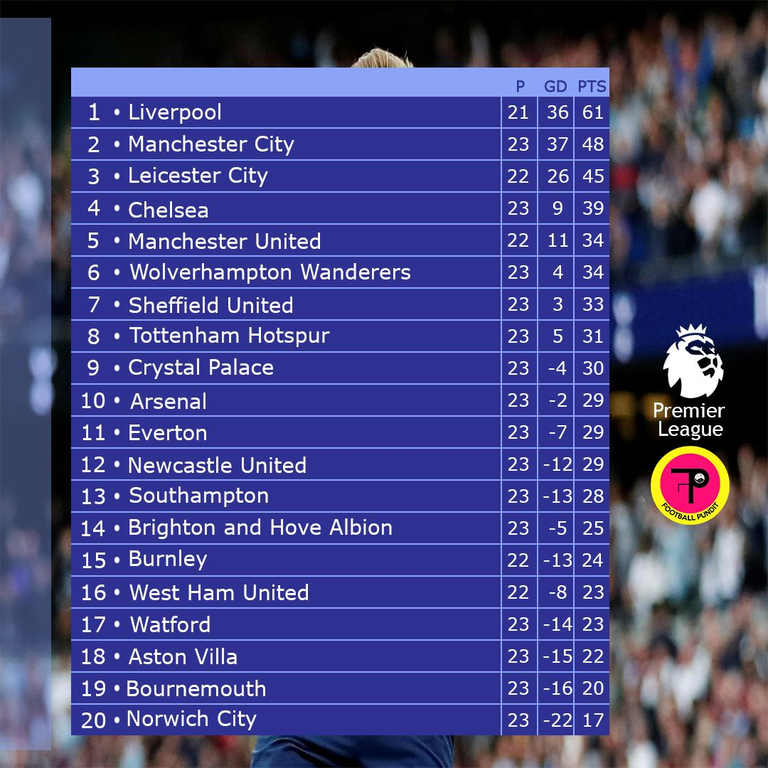 Implications of yesterday's matches on the Premier league table.  Wolves climb to 6th, Newcastle in 12th and Watford go 3 points clear of relegation.  Meanwhile, Man Utd could go within 2 points of 4th place if they end Liverpool's unbeaten run today.  #PremierLeague #PL #LIVMUNpic.twitter.com/6kYt7ZI4Tb