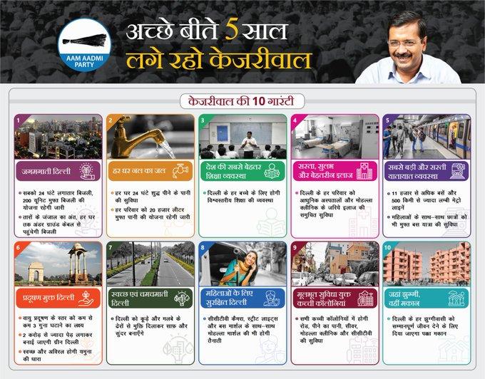 दिल्ली चुनाव के लिए केजरीवाल की 10 गारंटी: यमुना की सफाई से लेकर झुग्गी वालों को मकान का वादा